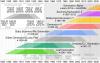 2560px-Generation_timeline.svg.png